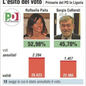 Cofferati spacca Pd: voto presidente della Repubblica, sos franchi tiratori