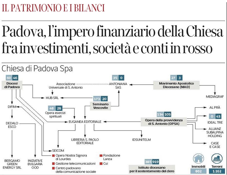 Padova, l'impero finanziario della Chiesa. L'inchiesta del Corriere ... - Blitz quotidiano