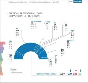 Lo schema dei 1009 grandi elettori (infografica Openpolis)