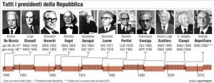 Presidente della Repubblica FAQ: come e quando si elegge. Grandi elettori, quorum...