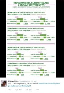 La tabella pubblicata da Matteo Renzi su Twitter