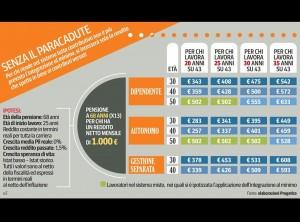 Pensioni contributive: calcola la tua se hai 20, 30, 40 anni e 1000 euro al mese