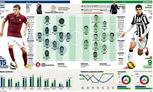Roma-Juventus: Totti-Gervinho-Ljiaci per Rudi Garcia. Pogba verso la panchina
