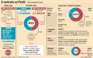 Pirelli-ChemCina: vendere ai cinesi non era l'unica alternativa per Tronchetti Provera