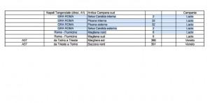 Sciopero benzinai 3-5 marzo 2015. GRA Roma: elenco distributori aperti