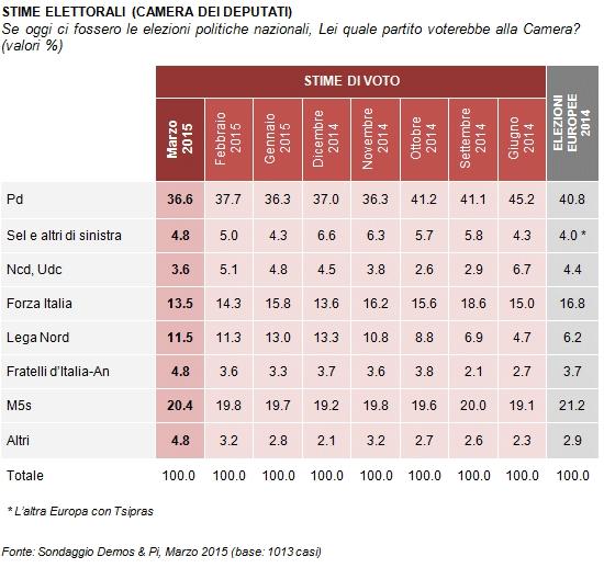 Sondaggio, Pd di Renzi 36,6%: scandali non spostano voti. M5S 20,4%, Lega 11,5%