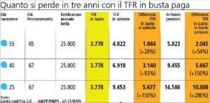 Tfr in busta paga: in 3 anni perdi fino a 10mila euro. Calcola quanti ci rimetti