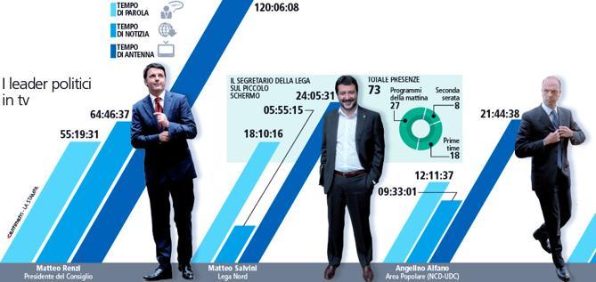 Politici in tv: Salvini e Renzi record, Grillo e Berlusconi non pervenuti. I dati