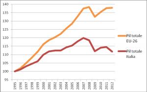 Pensioni: tasse al 60%, gli altri 45%, o le abbassano o ripresa non c'è