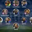 Ci sono ben sei juventini nella squadra della settimana di Champions League scelta dall'Uefa. Si tratta di Buffon, Evra, Chiellini, Bonucci, Pogba e Morata, promossi a pieni voti dopo l'impresa contro il Real Madrid. Completano la Top 11 Marcelo, Thiago Alcantara, Schweinsteiger, Lewandowski e Neymar. Un bel premio per il club bianconero e per Allegri.