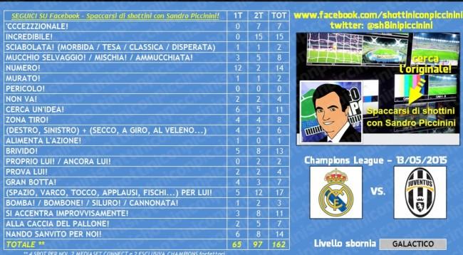 Real Madrid-Juventus e la telecronaca di Sandro Piccinini