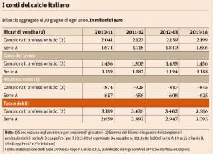 """Calcio italiano? Più debiti, meno patrimonio, stessi ricavi: """"Report Calcio 2015"""""""
