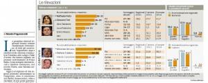 Elezioni Regionali, sondaggio Pagnoncelli. Testa a testa Liguria e Campania FOTO