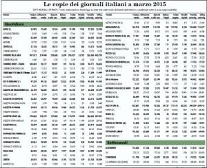 Vendite giornali marzo 2015: Repubblica prima in edicola, Sole 24 Ore 1° sul digitale