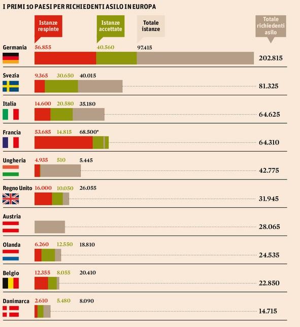 Rifugiati nella Ue, i veri numeri 2014: 40mila in Germania, 20mila in Italia
