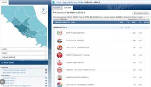 Albano Laziale, elezioni comunali 2015 risultati definitivi: ballottaggio Marini-Benedetti