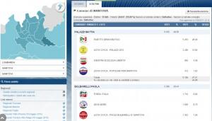 Mantova, elezioni comunali risultati definitivi: ballottaggio Palazzi-Bulbarelli