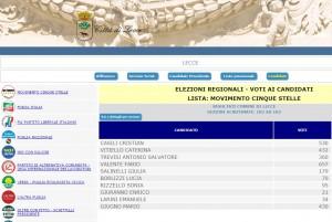 Regionali Puglia 2015: preferenze di tutti i candidati consiglieri a Lecce