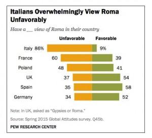 Uno dei grafici del sondaggio