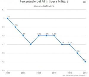 """Spesa militare Italia, sorpresa: in calo da 10 anni. E la Nato: """"Così non va"""""""