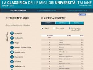 Classifica delle Università pubbliche e private 2015 (Sole 24 Ore)