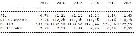"""""""Impatto vero"""" su fiducia Italia L'Fmi calcola il rischio Grexit"""
