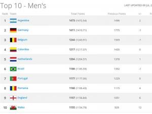 Ranking Fifa: Italia posizione numero 17, mai così in basso. Argentina prima