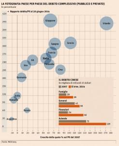 La fotografia (paese per paese) del debito complessivo mondiale
