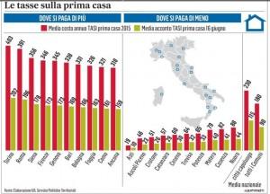 Tassa prima casa a torino media 403 euro a roma 391 a - Tasse compravendita prima casa ...