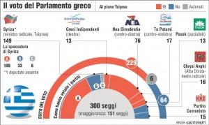 Grecia, Tsipras cambia 9 ministri: nel rimpasto di governo fatta fuori la sinistra di Syriza