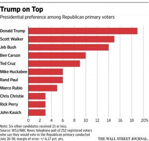 Repubblicani, Donald Trump primo nei sondaggi: anche gli Usa avranno il loro Berlusconi?