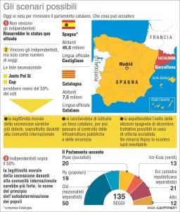 Catalogna al bivio, elezioni regionali con record affluenza