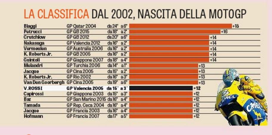 La classifica stilata dalla Gazzetta dello Sport
