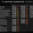 F1 Abu Dhabi, Rosberg in pole, Raikkonen terzo