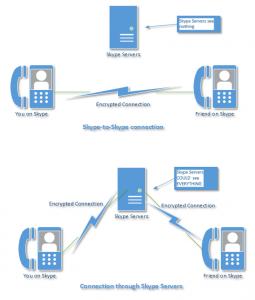 Skype è intercettabile? Le telefonate di Salah agli amici