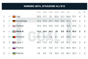 Ranking Uefa, sconfitta Juventus complica situazione