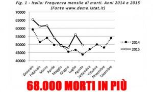 """Smog, Grillo attacca governo: """"Passeggiano sui cadaveri"""""""