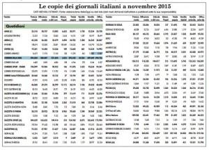 Vendite giornali novembre 2015: Repubblica e Corriere quasi...