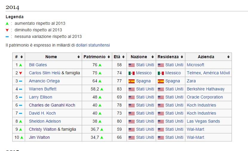 wikipedia-piu-ricchi-mondo-2014