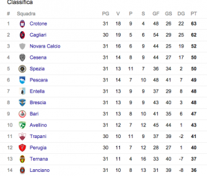 Serie B, classifica: Crotone conduce su Cagliari e Novara