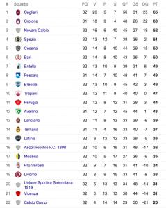 Serie B, classifica - risultati: Cagliari +2 sul Crotone