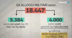 Affittopoli militari: 5000 case abitate senza diritto
