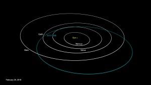 Guarda la versione ingrandita di Asteroide 2013 Tx68 sfiora la Terra l'8 marzo (Credit: Nasa/JPL)