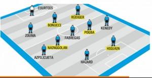 Calciomercato Chelsea: Higuain, Nainggolan, Pogba, Bonucci