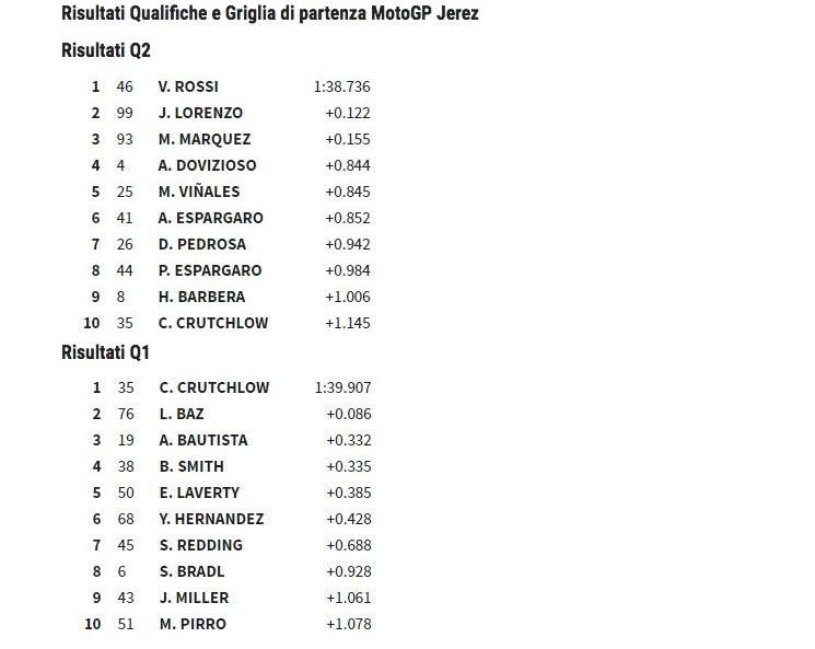 MotoGp Spagna griglia partenza: Valentino Rossi pole position
