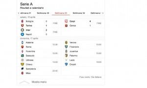 Guarda la versione ingrandita di Serie A, Juventus a +9 sul Napoli. Roma pareggia, Milan ok