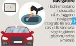 Furti d'auto: le nuove tecniche. Benzinaio, centralina…