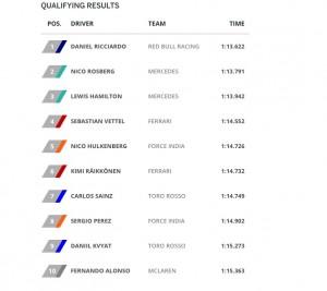 F1 Gp Monaco: griglia partenza, Ricciardo pole position