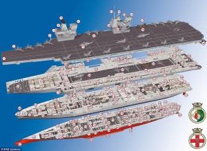"""Guarda la versione ingrandita di Nuova portaerei Gb: """"La più potente arma contro Isis"""" FOTO"""