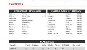 Serie A, risultati in diretta. Juventus-Carpi 0-0